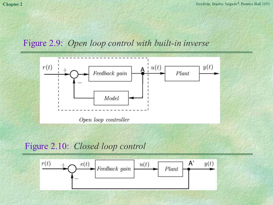 Goodwin, Graebe, Salgado ©, Prentice Hall 2000 Chapter 2 Figure 2.9: Open loop control with built-in inverse Figure 2.10: Closed loop control