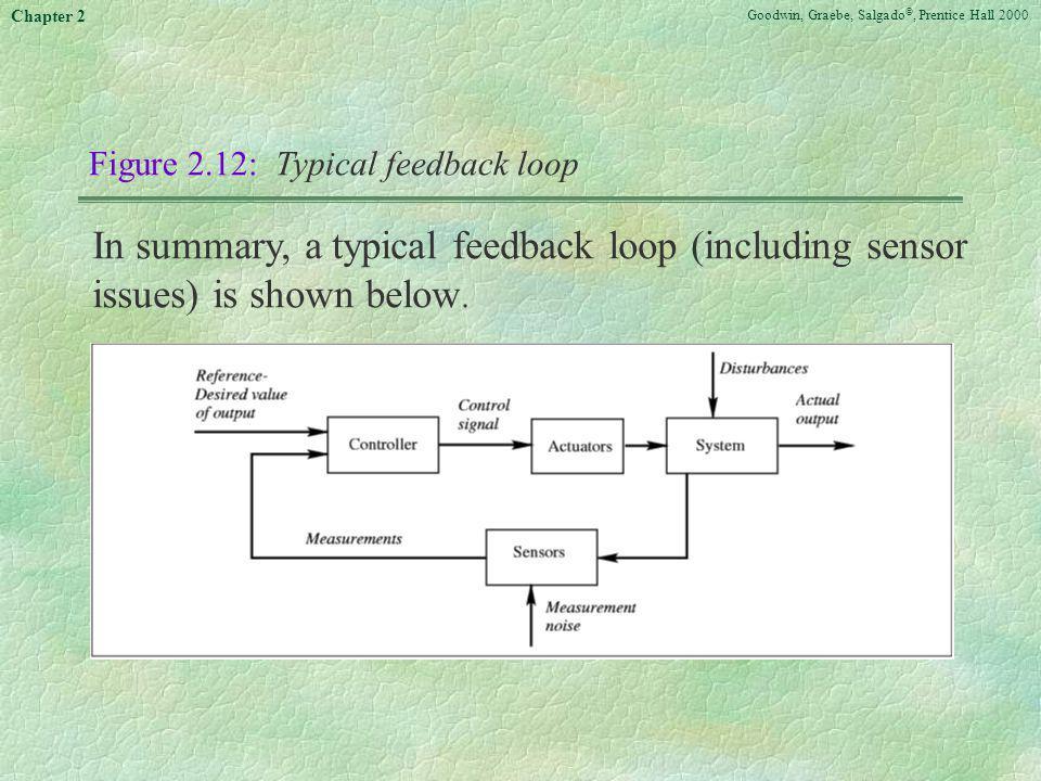 Goodwin, Graebe, Salgado ©, Prentice Hall 2000 Chapter 2 Figure 2.12: Typical feedback loop In summary, a typical feedback loop (including sensor issu