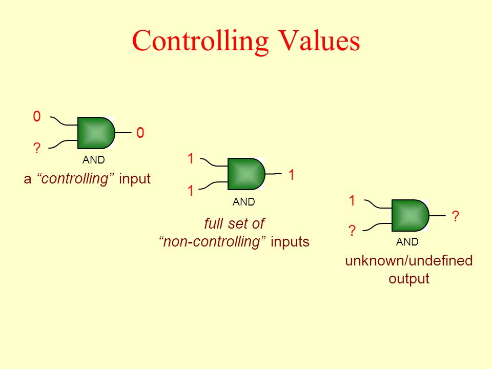 Controlling Values a controlling input full set of non-controlling inputs unknown/undefined output 0 .