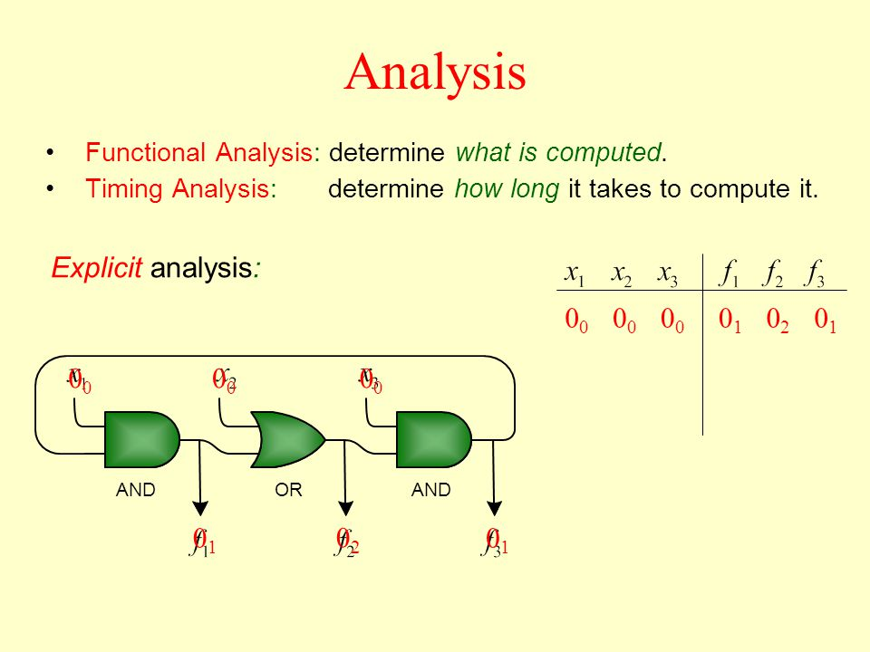 ORAND 000 0101 0202 0101 Analysis000 0101 0202 0101 Explicit analysis: Functional Analysis: determine what is computed.