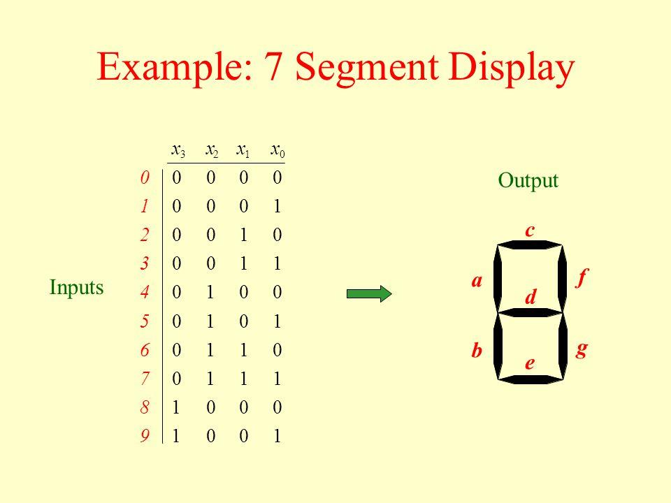 Example: 7 Segment Display Inputs a b c d e f g Output 1001 0001 1110 0110 1010 0010 1100 0100 1000 0000 0123 xxxx 9 8 7 6 5 4 3 2 1 0