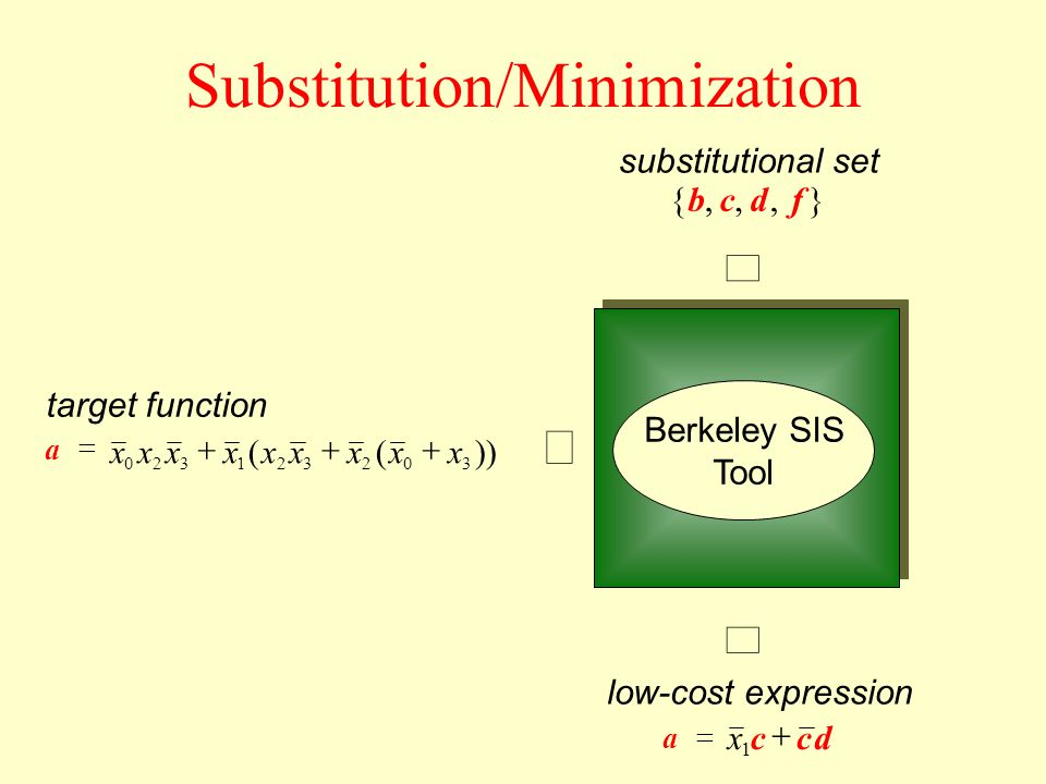Substitution/Minimization Berkeley SIS Tool a ))(( 302321320 xxxxxxxxx },,,{fdcb target function substitutional set a dccx 1 low-cost expression