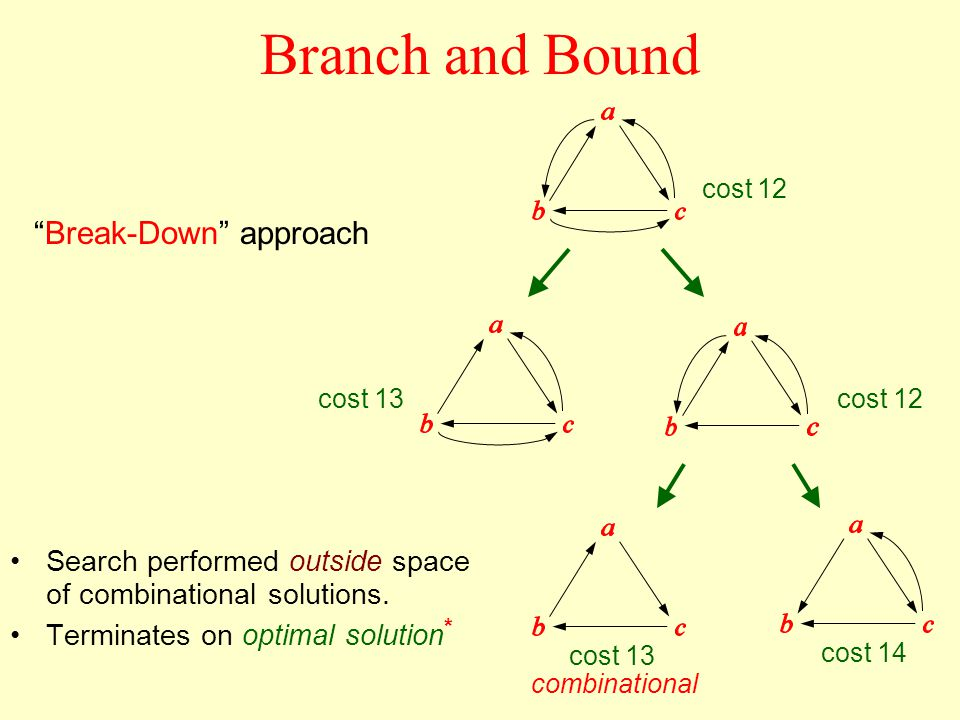 Break-Down approach Search performed outside space of combinational solutions.