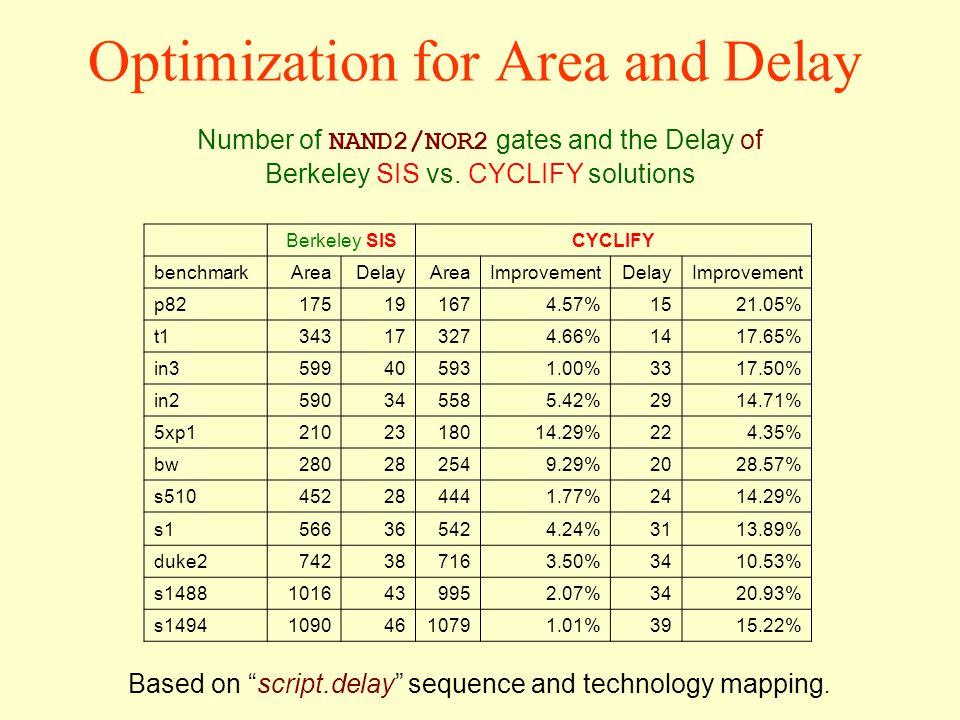 Optimization for Area and Delay Berkeley SISCYCLIFY benchmarkAreaDelayAreaImprovementDelayImprovement p82175191674.57%1521.05% t1343173274.66%1417.65%