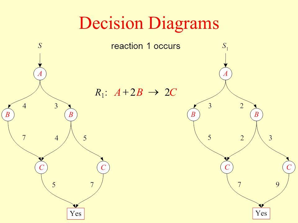 Decision Diagrams CBA22 R1:R1: reaction 1 occurs