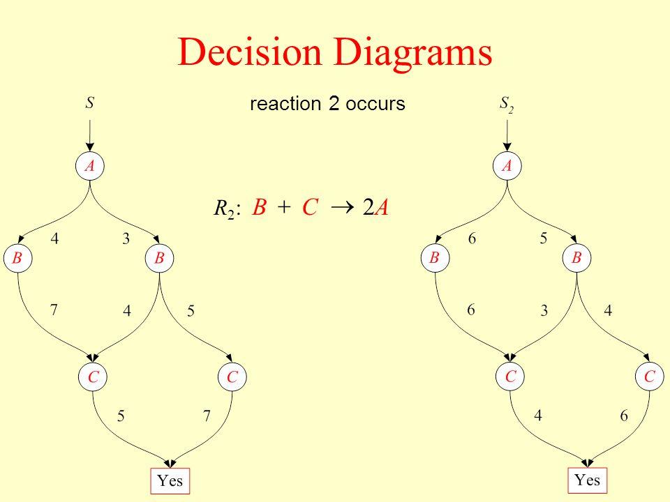 Decision Diagrams reaction 2 occurs R2:R2: ACB2