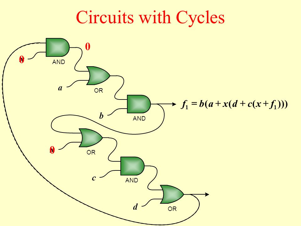 x x x 0 0 a b c d AND OR AND OR 0 )))((( 1 fxcdab 1 f Circuits with Cycles