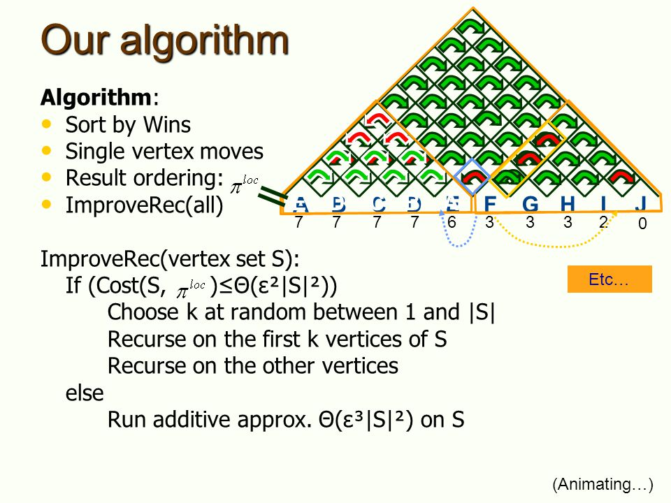 Our algorithm Algorithm: Sort by Wins Single vertex moves Result ordering: ImproveRec(all) ImproveRec(vertex set S): If (Cost(S, )Θ(ε²|S|²)) Choose k