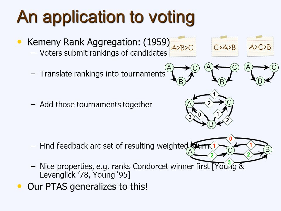 An application to voting Kemeny Rank Aggregation: (1959) – –Voters submit rankings of candidates – –Translate rankings into tournaments – –Add those t