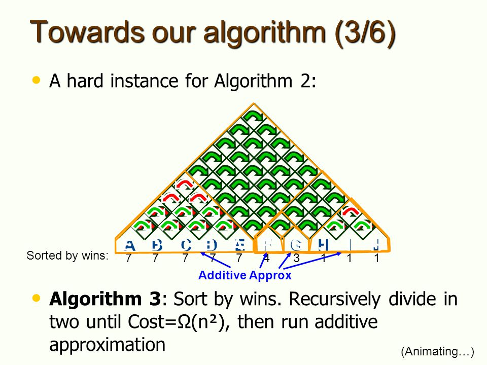 Towards our algorithm (3/6) A hard instance for Algorithm 2: Algorithm 3: Sort by wins. Recursively divide in two until Cost=Ω(n²), then run additive
