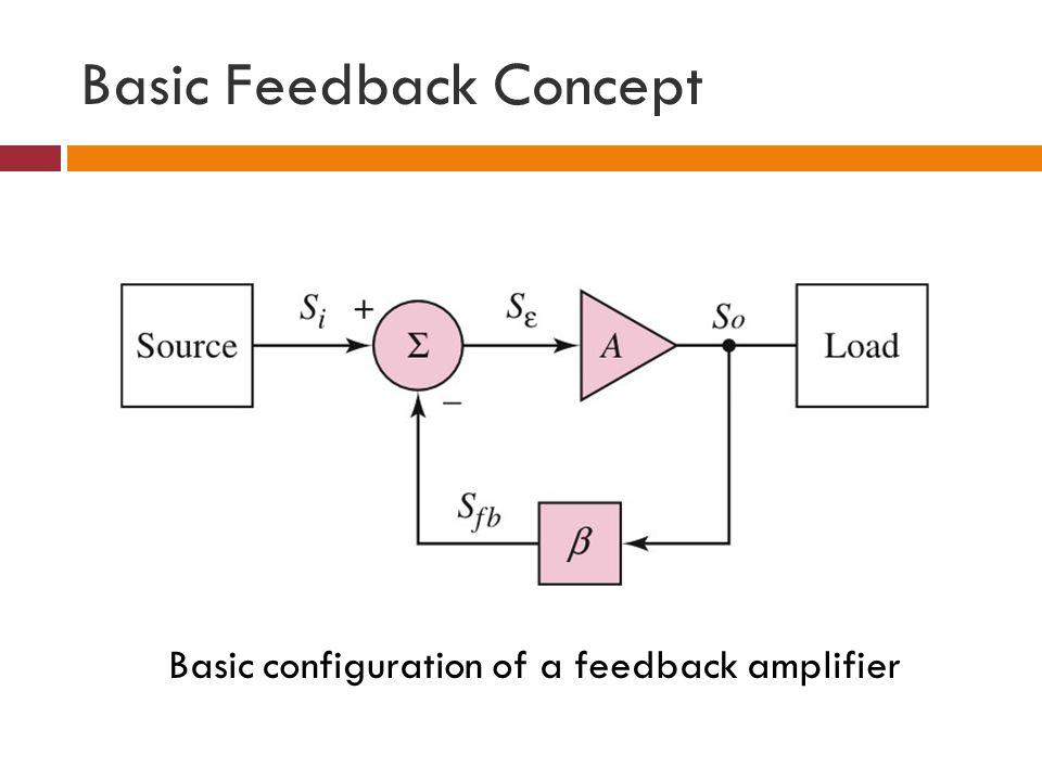 Basic Feedback Concept Basic configuration of a feedback amplifier