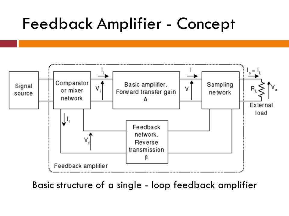 Feedback Amplifier - Concept Basic structure of a single - loop feedback amplifier