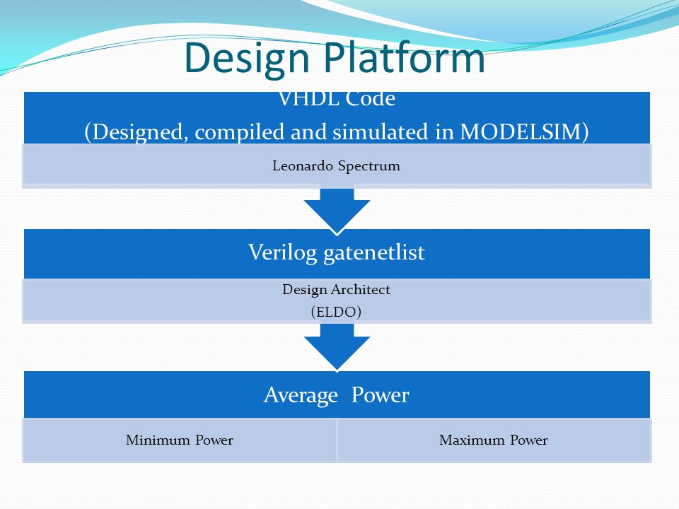 Design Platform Average Power Minimum PowerMaximum Power Verilog gatenetlist Design Architect (ELDO) VHDL Code (Designed, compiled and simulated in MODELSIM) Leonardo Spectrum