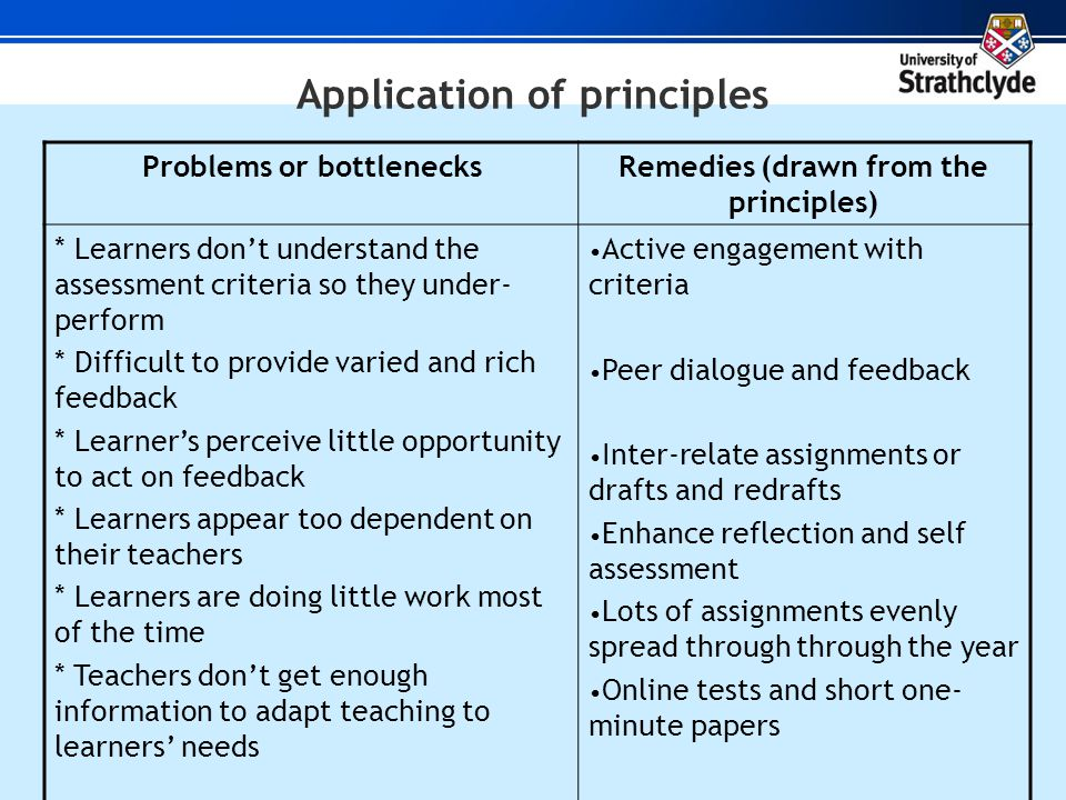 Application of principles Problems or bottlenecksRemedies (drawn from the principles) * Learners dont understand the assessment criteria so they under- perform * Difficult to provide varied and rich feedback * Learners perceive little opportunity to act on feedback * Learners appear too dependent on their teachers * Learners are doing little work most of the time * Teachers dont get enough information to adapt teaching to learners needs Active engagement with criteria Peer dialogue and feedback Inter-relate assignments or drafts and redrafts Enhance reflection and self assessment Lots of assignments evenly spread through through the year Online tests and short one- minute papers