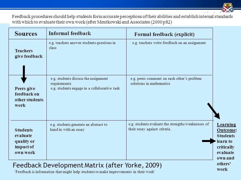 Informal feedback Formal feedback (explicit) Teachers give feedback Peers give feedback on other students work Students evaluate quality or impact of own work Feedback procedures should help students form accurate perceptions of their abilities and establish internal standards with which to evaluate their own work (after Mentkowski and Associates (2000 p82) Sources Learning Outcome: Students learn to critically evaluate own and others work Feedback Development Matrix (after Yorke, 2009) e.g.