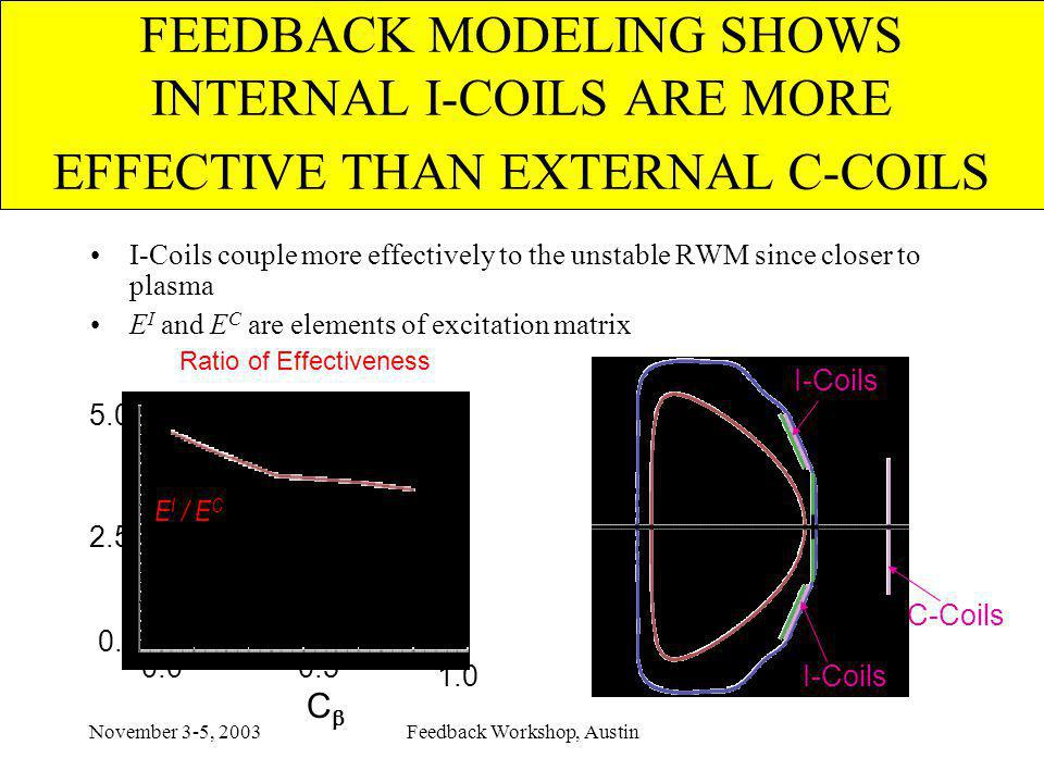 November 3-5, 2003Feedback Workshop, Austin FEEDBACK MODELING SHOWS INTERNAL I-COILS ARE MORE EFFECTIVE THAN EXTERNAL C-COILS C-Coils I-Coils couple more effectively to the unstable RWM since closer to plasma E I and E C are elements of excitation matrix I-Coils Ratio of Effectiveness C-coil / I-coil 5.0 0.0 2.5 C 0.0 1.0 0.5 E I / E C