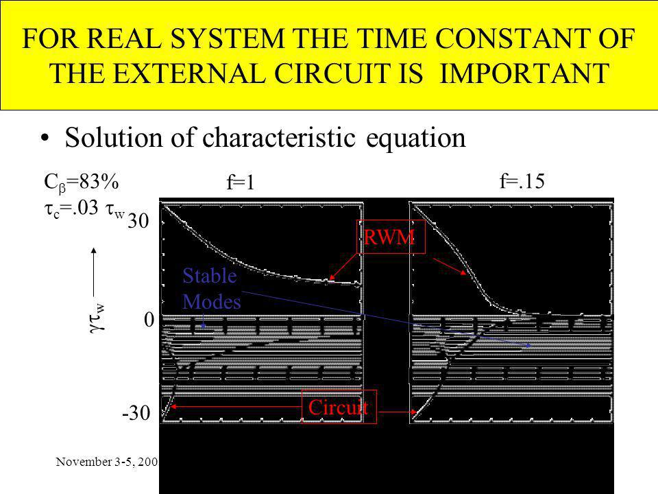 November 3-5, 2003Feedback Workshop, Austin FOR REAL SYSTEM THE TIME CONSTANT OF THE EXTERNAL CIRCUIT IS IMPORTANT Solution of characteristic equation