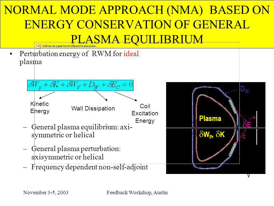 November 3-5, 2003Feedback Workshop, Austin NORMAL MODE APPROACH (NMA) BASED ON ENERGY CONSERVATION OF GENERAL PLASMA EQUILIBRIUM Perturbation energy of RWM for ideal plasma –General plasma equilibrium: axi- symmetric or helical –General plasma perturbation: axisymmetric or helical –Frequency dependent non-self-adjoint Plasma W P, K Vacuum W V DWDW E C Kinetic Energy Wall Dissipation Coil Excitation Energy