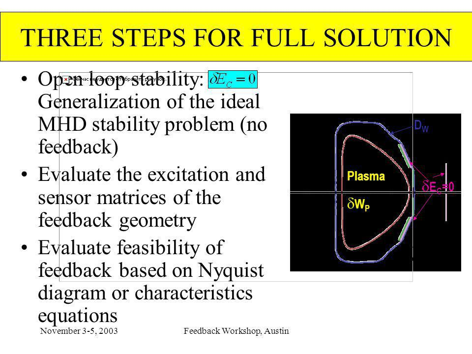 November 3-5, 2003Feedback Workshop, Austin THREE STEPS FOR FULL SOLUTION Open loop stability: Generalization of the ideal MHD stability problem (no f
