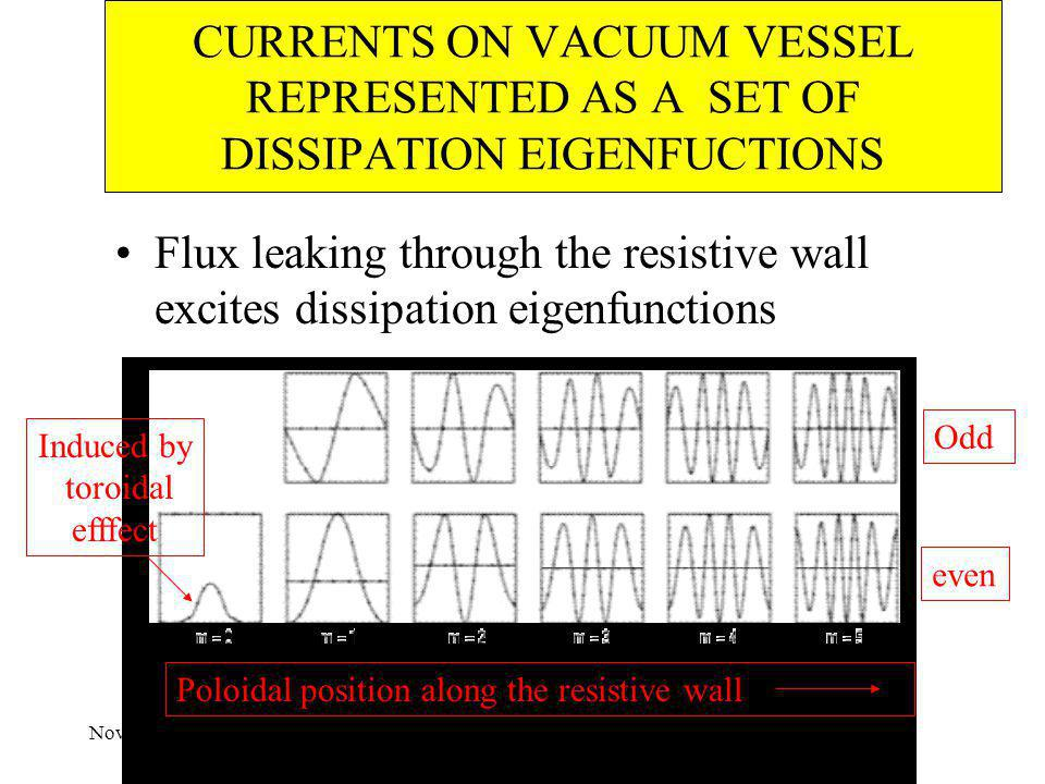 November 3-5, 2003Feedback Workshop, Austin CURRENTS ON VACUUM VESSEL REPRESENTED AS A SET OF DISSIPATION EIGENFUCTIONS Flux leaking through the resis