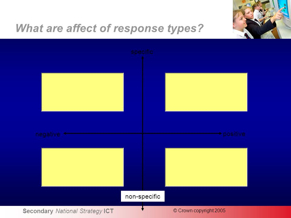 Secondary National Strategy ICT © Crown copyright 2005 What are affect of response types.