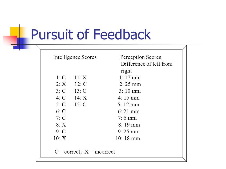 Intelligence Scores Perception Scores Difference of left from right 1: C 11: X 1: 17 mm 2: X 12: C 2: 25 mm 3: C 13: C 3: 10 mm 4: C 14: X 4: 15 mm 5: C 15: C 5: 12 mm 6: C 6: 21 mm 7: C 7: 6 mm 8: X 8: 19 mm 9: C 9: 25 mm 10: X 10: 18 mm C = correct; X = incorrect Pursuit of Feedback