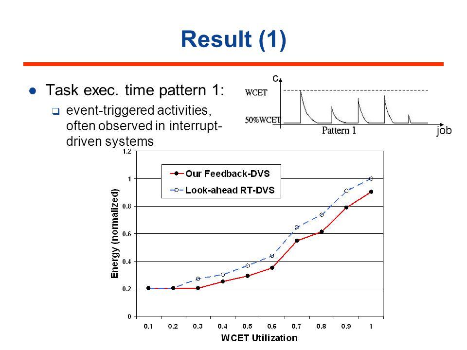 Result (1) Task exec.
