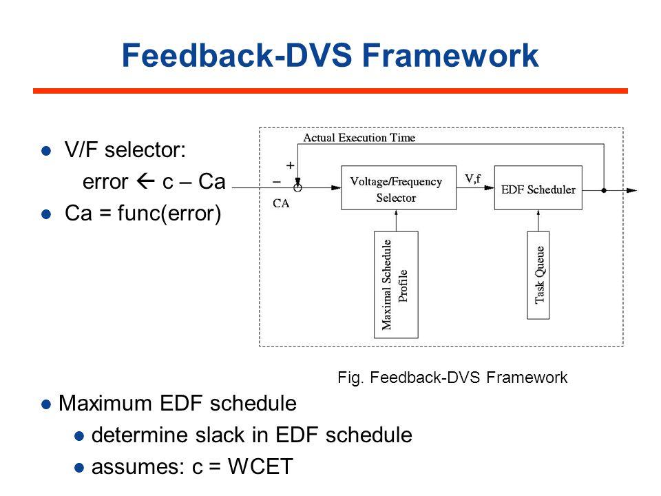 Feedback-DVS Framework V/F selector: error c – Ca Ca = func(error) Fig.