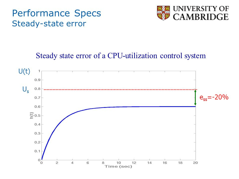 Performance Specs Steady-state error Steady state error of a CPU-utilization control system U(t) e ss =-20% UsUs