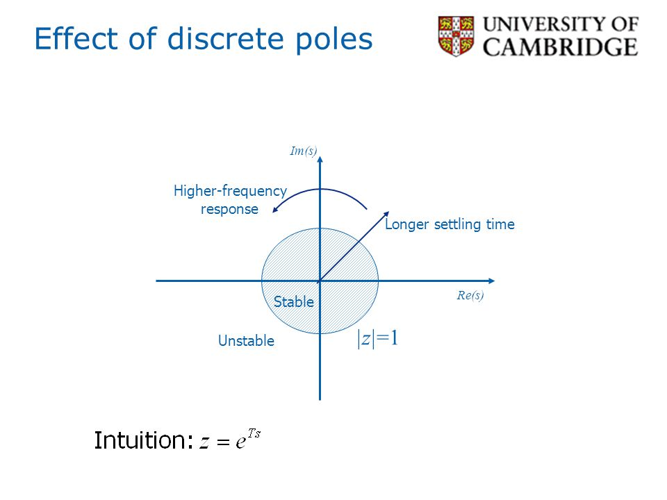 Effect of discrete poles |z|=1 Longer settling time Re(s) Im(s) Unstable Stable Higher-frequency response