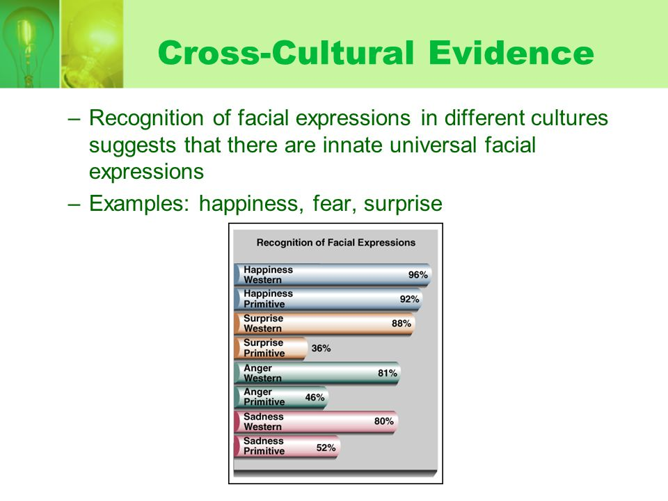 Cross-Cultural Evidence –Recognition of facial expressions in different cultures suggests that there are innate universal facial expressions –Examples: happiness, fear, surprise