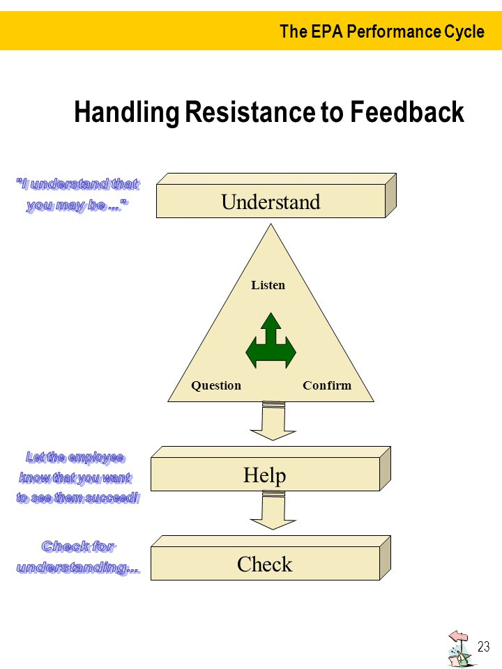 23 Handling Resistance to Feedback Understand Help Check ConfirmQuestion Listen The EPA Performance Cycle