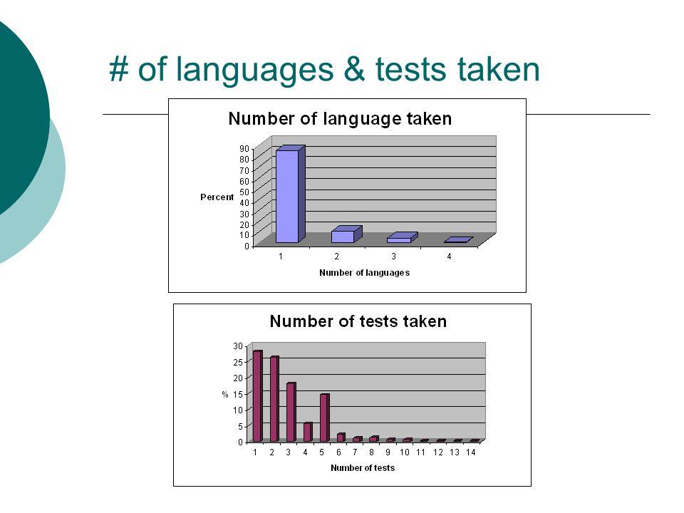 # of languages & tests taken