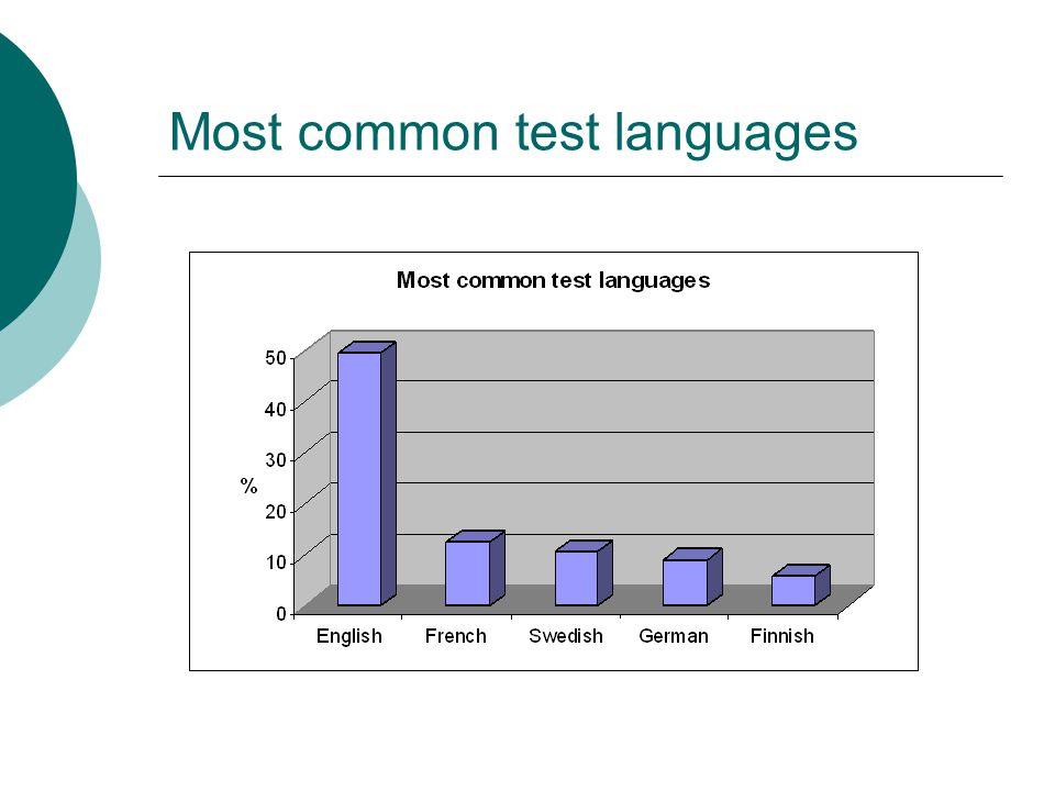 Most common test languages