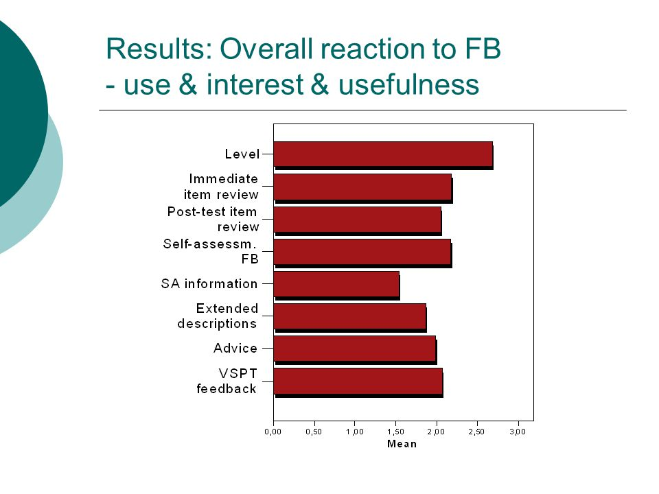 Results: Overall reaction to FB - use & interest & usefulness