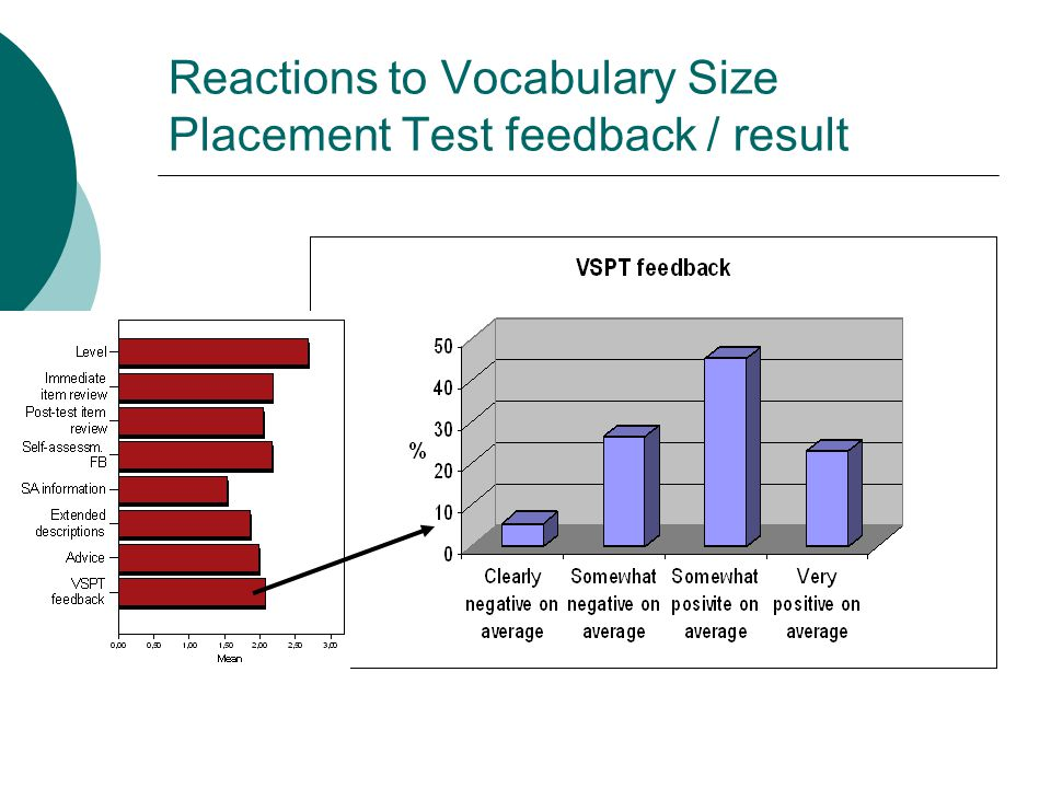 Reactions to Vocabulary Size Placement Test feedback / result