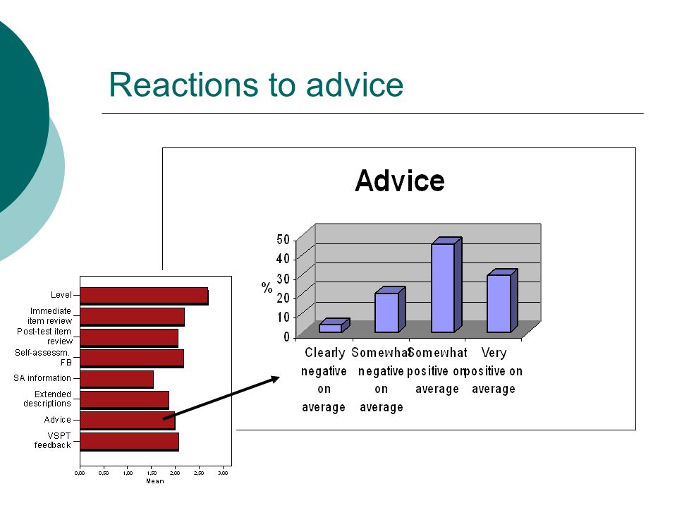 Reactions to advice