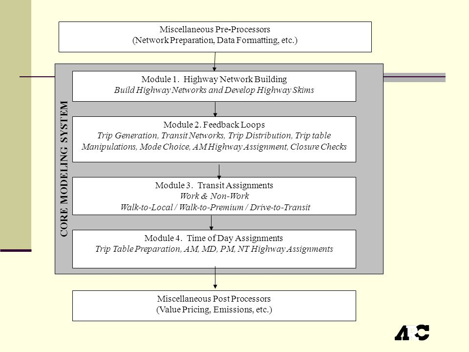 CORE MODELING SYSTEM Module 1. Highway Network Building Build Highway Networks and Develop Highway Skims Module 2. Feedback Loops Trip Generation, Tra
