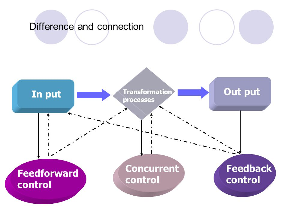 Difference and connection In put Transformation processes Out put Feedforward control Feedback control Concurrent control