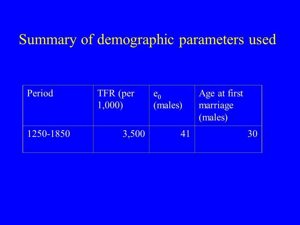 Summary of demographic parameters used PeriodTFR (per 1,000) e 0 (males) Age at first marriage (males) 1250-18503,5004130