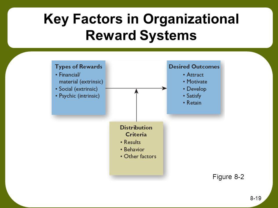 8-19 Key Factors in Organizational Reward Systems Figure 8-2