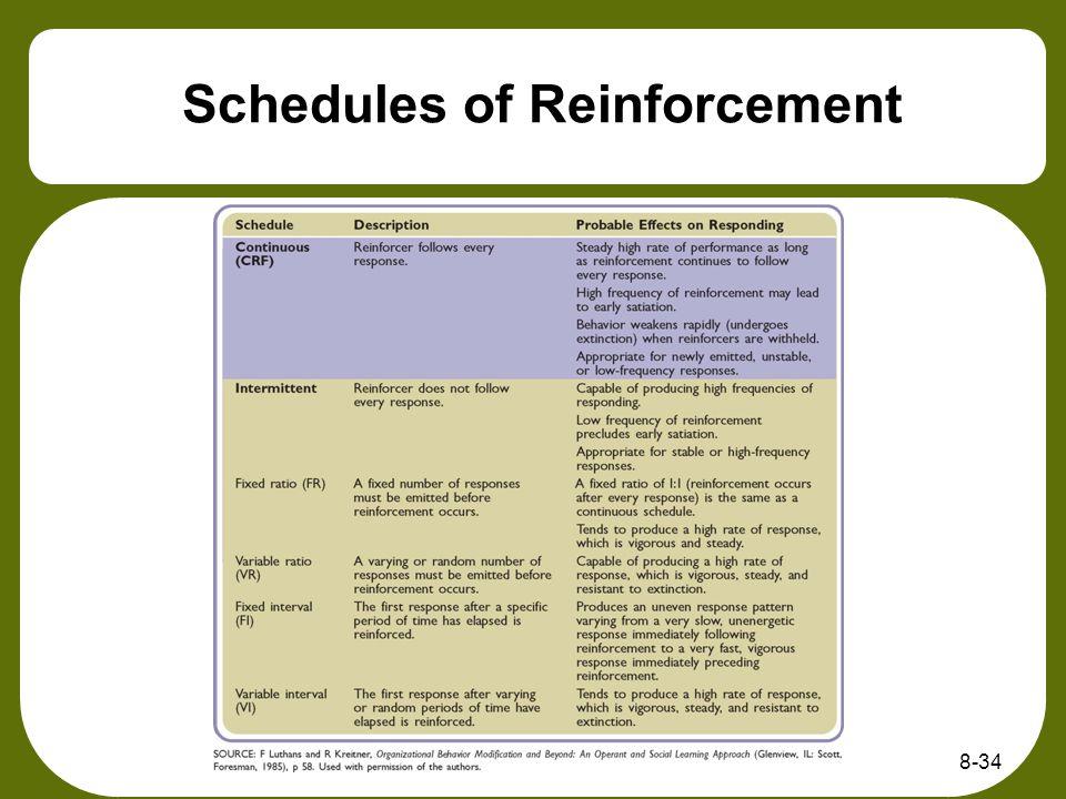 Schedules of Reinforcement 8-34