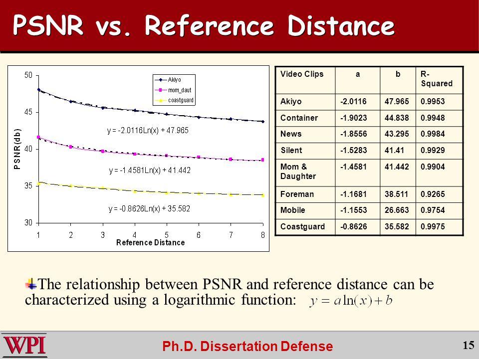 Ph.D. Dissertation Defense 15 PSNR vs.