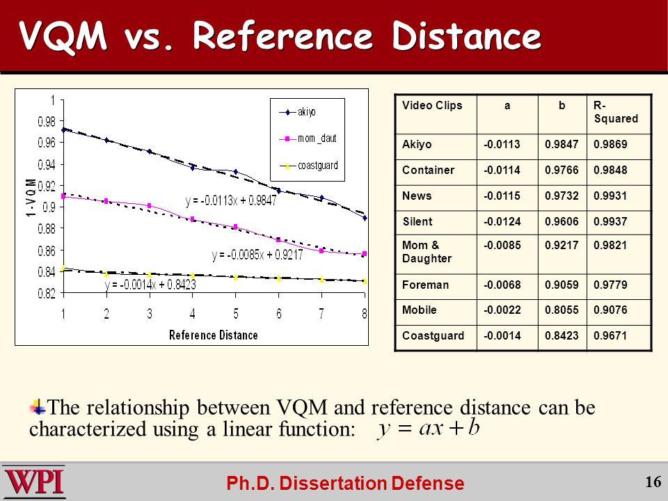 Ph.D. Dissertation Defense 16 VQM vs.