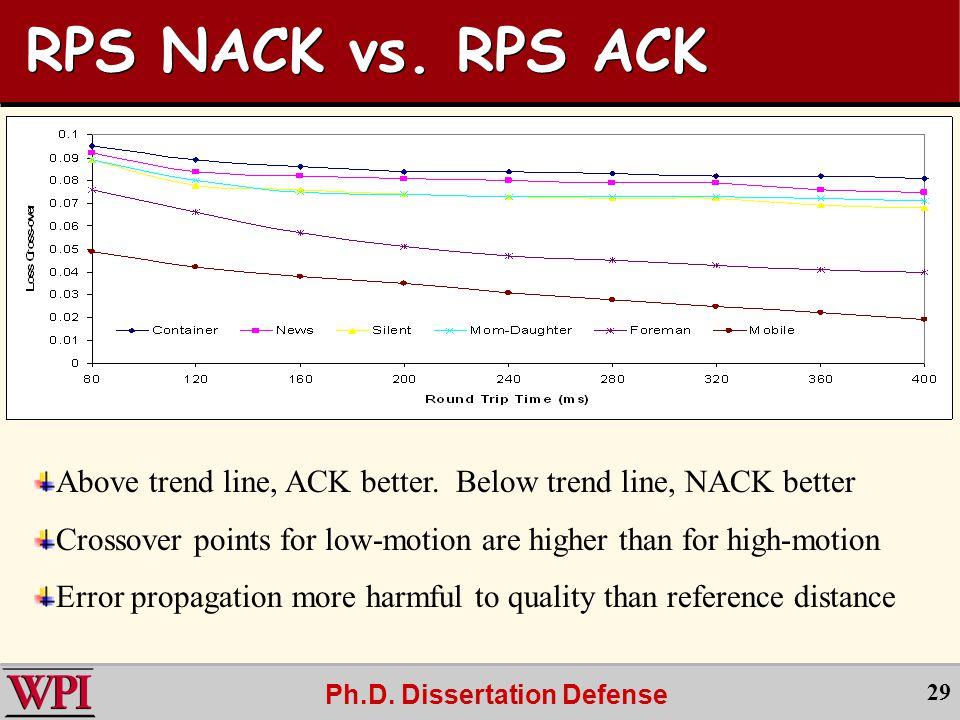 Ph.D. Dissertation Defense 29 RPS NACK vs. RPS ACK Above trend line, ACK better.