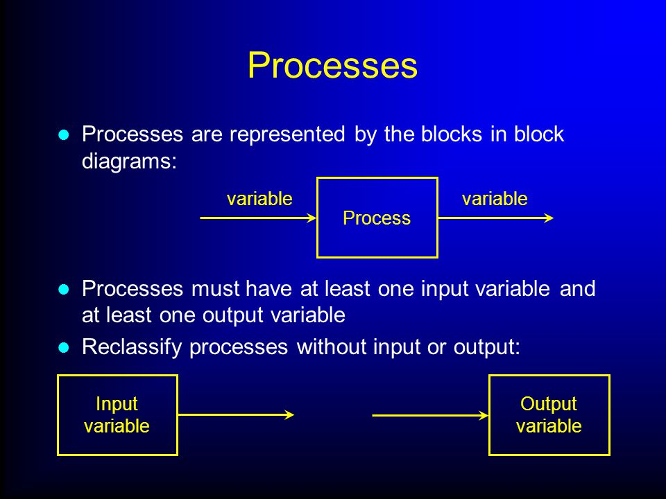 Processes Processes are represented by the blocks in block diagrams: Processes must have at least one input variable and at least one output variable Reclassify processes without input or output: Input variable Output variable Process variable