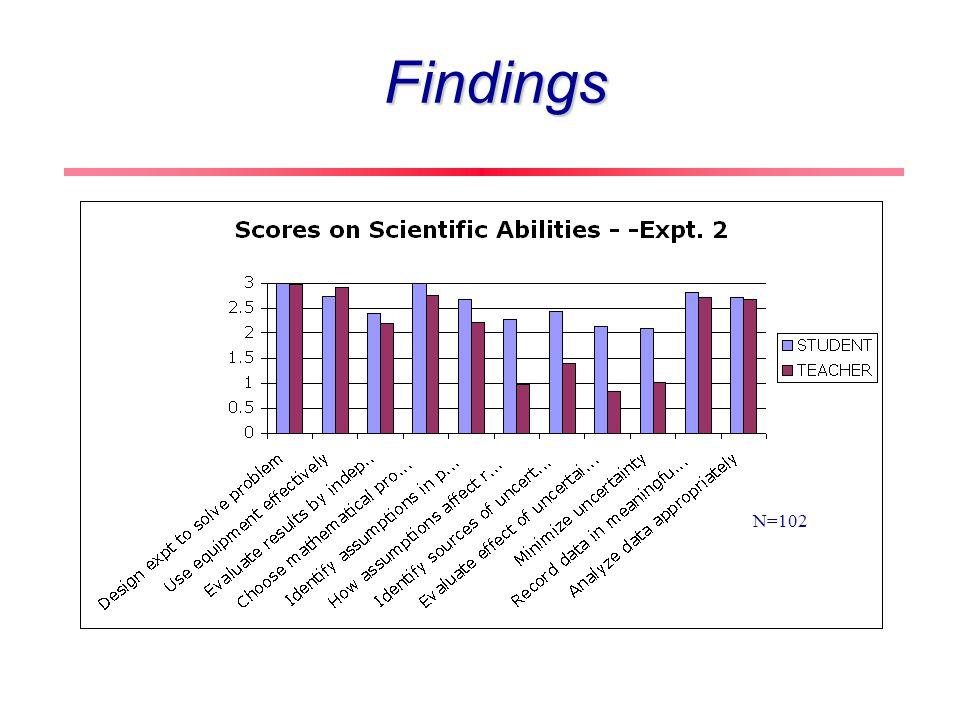 Findings N=102