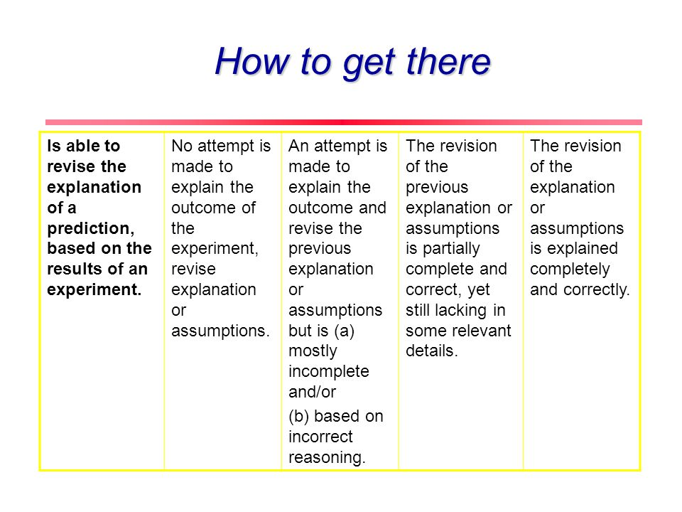 Ability to revise the explanation or assumptions based on the results of the experiment Make a prediction about an outcome of a particular experiment