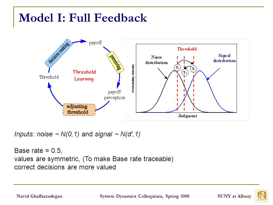 SUNY at Albany Navid Ghaffarzadegan System Dynamics Colloquium, Spring 2008 Model I: Full Feedback Inputs: noise ~ N(0,1) and signal ~ N(d,1) Base rate = 0.5, values are symmetric, (To make Base rate traceable) correct decisions are more valued