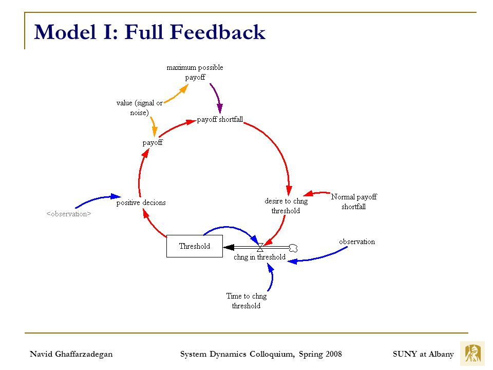SUNY at Albany Navid Ghaffarzadegan System Dynamics Colloquium, Spring 2008 Model I: Full Feedback